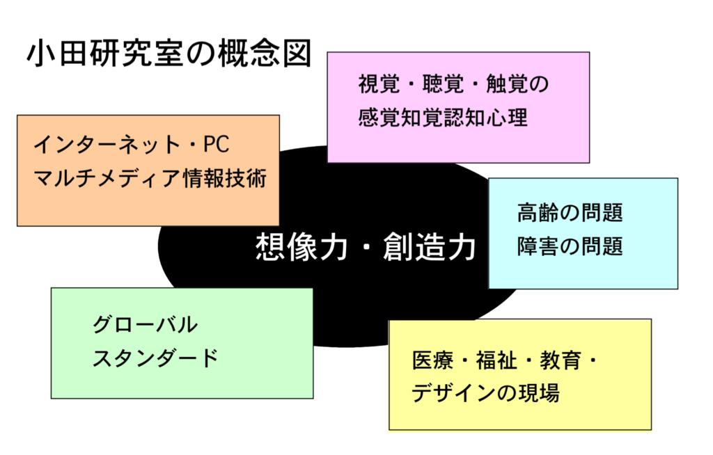 小田研究室の概念図